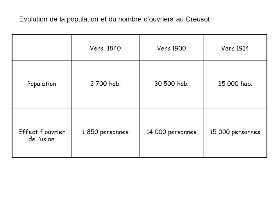 Vers 1840Vers 1900Vers 1914 Population2 700 hab.30 500 hab.35 000 hab. Effectif ouvrier de lusine 1 850 personnes14 000 personnes15 000 personnes Evol