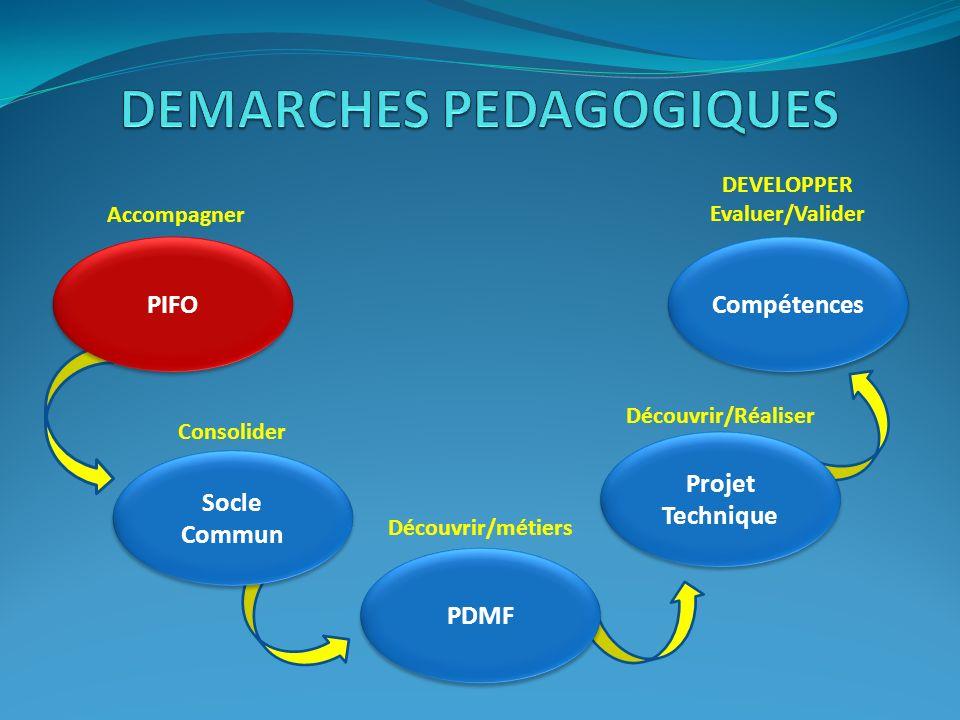 PDMF Projet Technique Socle Commun PIFO Compétences Accompagner Consolider Découvrir/métiers Découvrir/Réaliser DEVELOPPER Evaluer/Valider