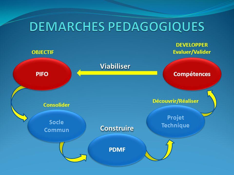 PDMF Projet Technique Socle Commun PIFO Compétences OBJECTIF Consolider ConstruireConstruire Découvrir/Réaliser DEVELOPPER Evaluer/Valider ViabiliserV