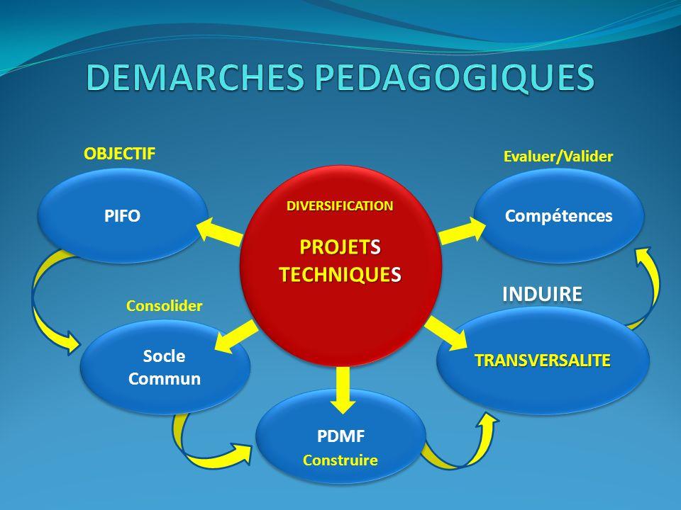 PDMF TRANSVERSALITETRANSVERSALITE Socle Commun PIFO Compétences OBJECTIF Consolider Construire INDUIRE Evaluer/Valider Viabiliser DIVERSIFICATION PROJ