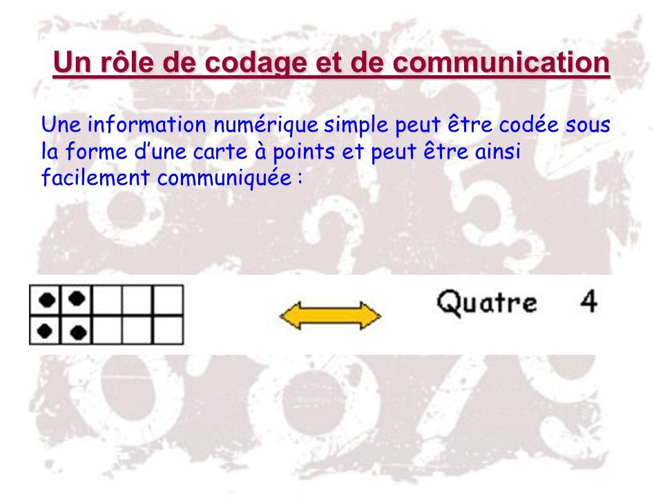 Un rôle de codage et de communication Une information numérique simple peut être codée sous la forme dune carte à points et peut être ainsi facilement