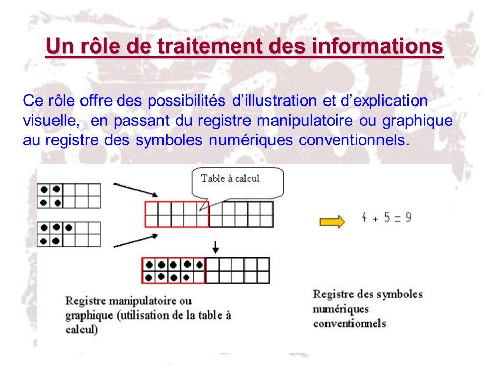 Un rôle de traitement des informations Ce rôle offre des possibilités dillustration et dexplication visuelle, en passant du registre manipulatoire ou
