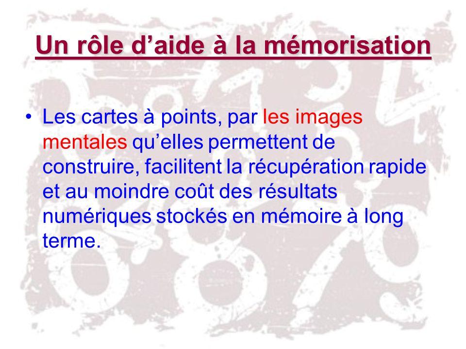 Un rôle daide à la mémorisation Les cartes à points, par les images mentales quelles permettent de construire, facilitent la récupération rapide et au