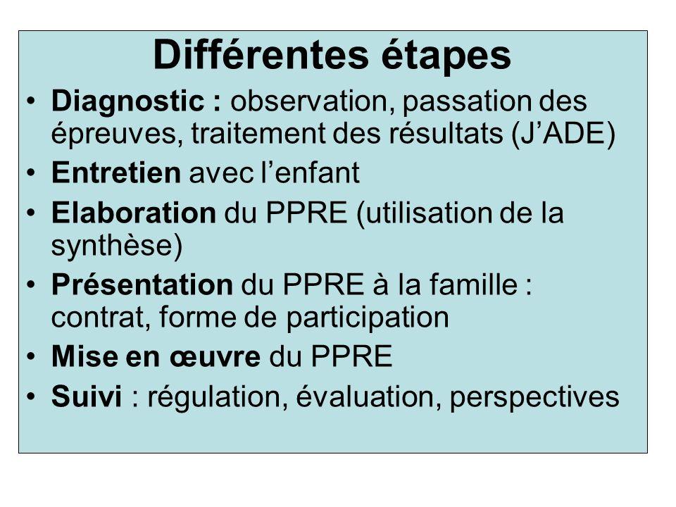 Différentes étapes Diagnostic : observation, passation des épreuves, traitement des résultats (JADE) Entretien avec lenfant Elaboration du PPRE (utili