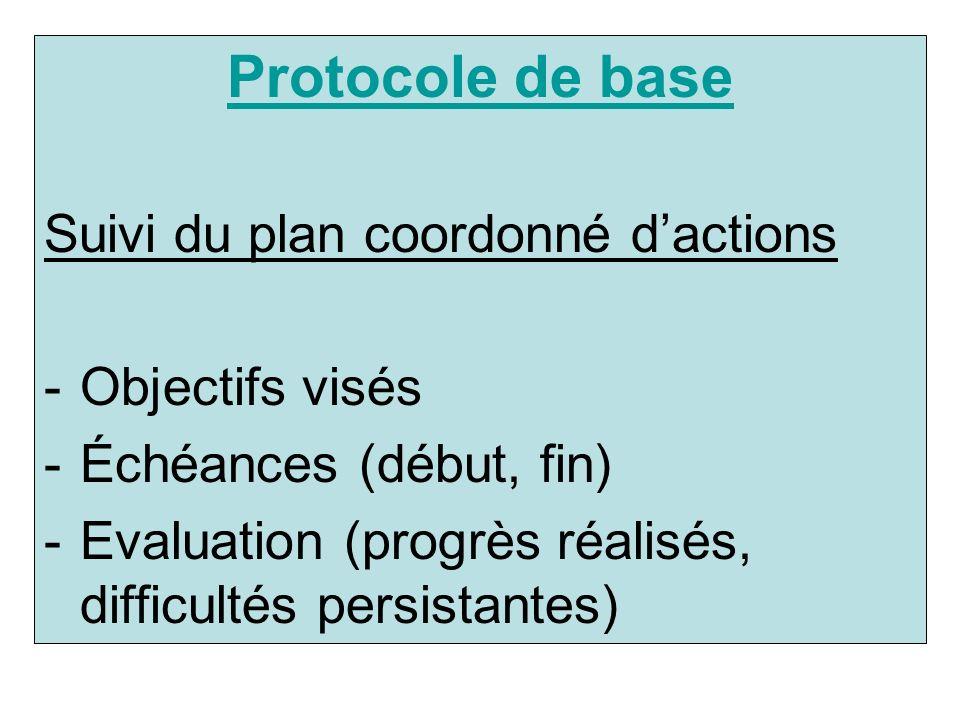 Suivi du plan coordonné dactions -Objectifs visés -Échéances (début, fin) -Evaluation (progrès réalisés, difficultés persistantes)