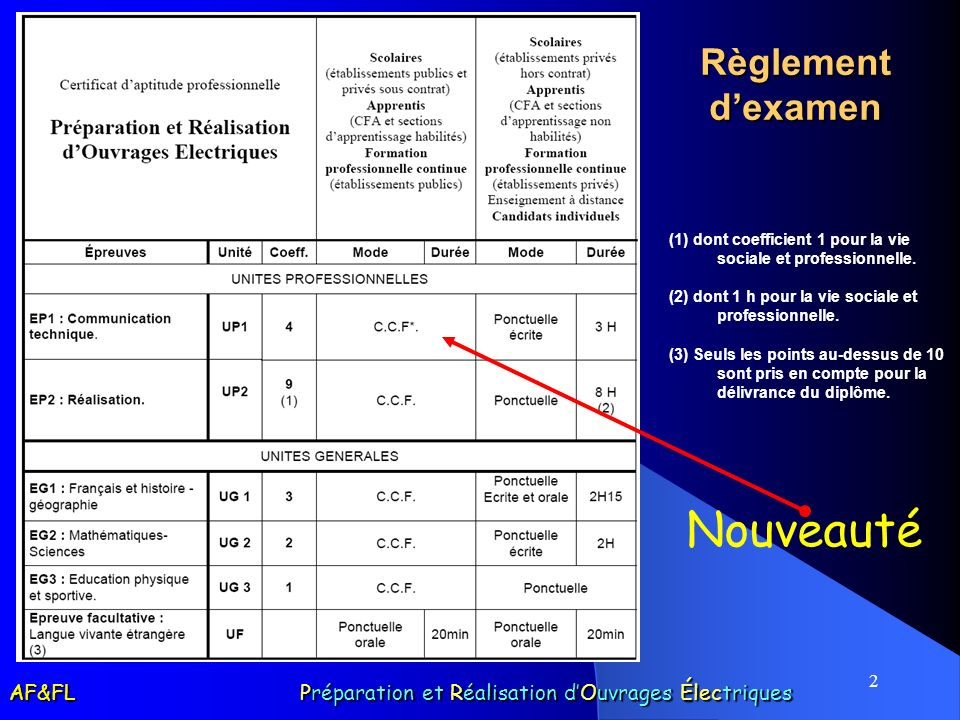 2 Règlement dexamen (1) dont coefficient 1 pour la vie sociale et professionnelle. (2) dont 1 h pour la vie sociale et professionnelle. (3) Seuls les