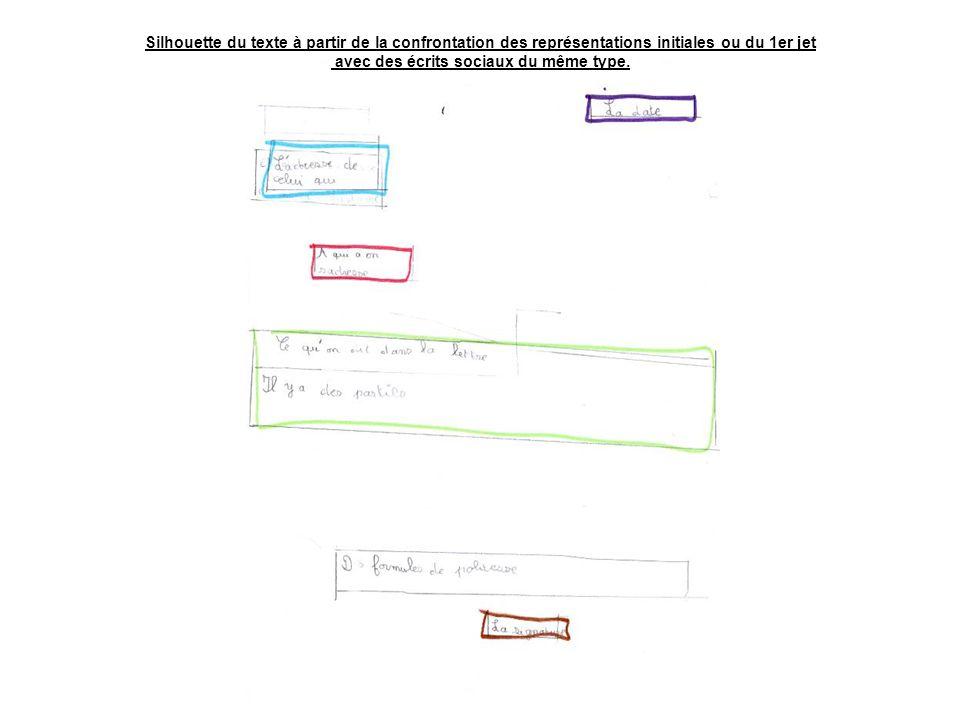 Silhouette du texte à partir de la confrontation des représentations initiales ou du 1er jet avec des écrits sociaux du même type.