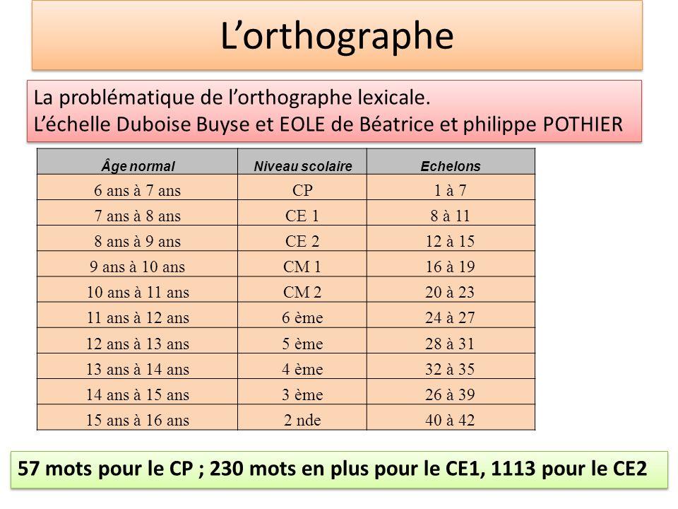 Lorthographe La problématique de lorthographe lexicale. Léchelle Duboise Buyse et EOLE de Béatrice et philippe POTHIER La problématique de lorthograph