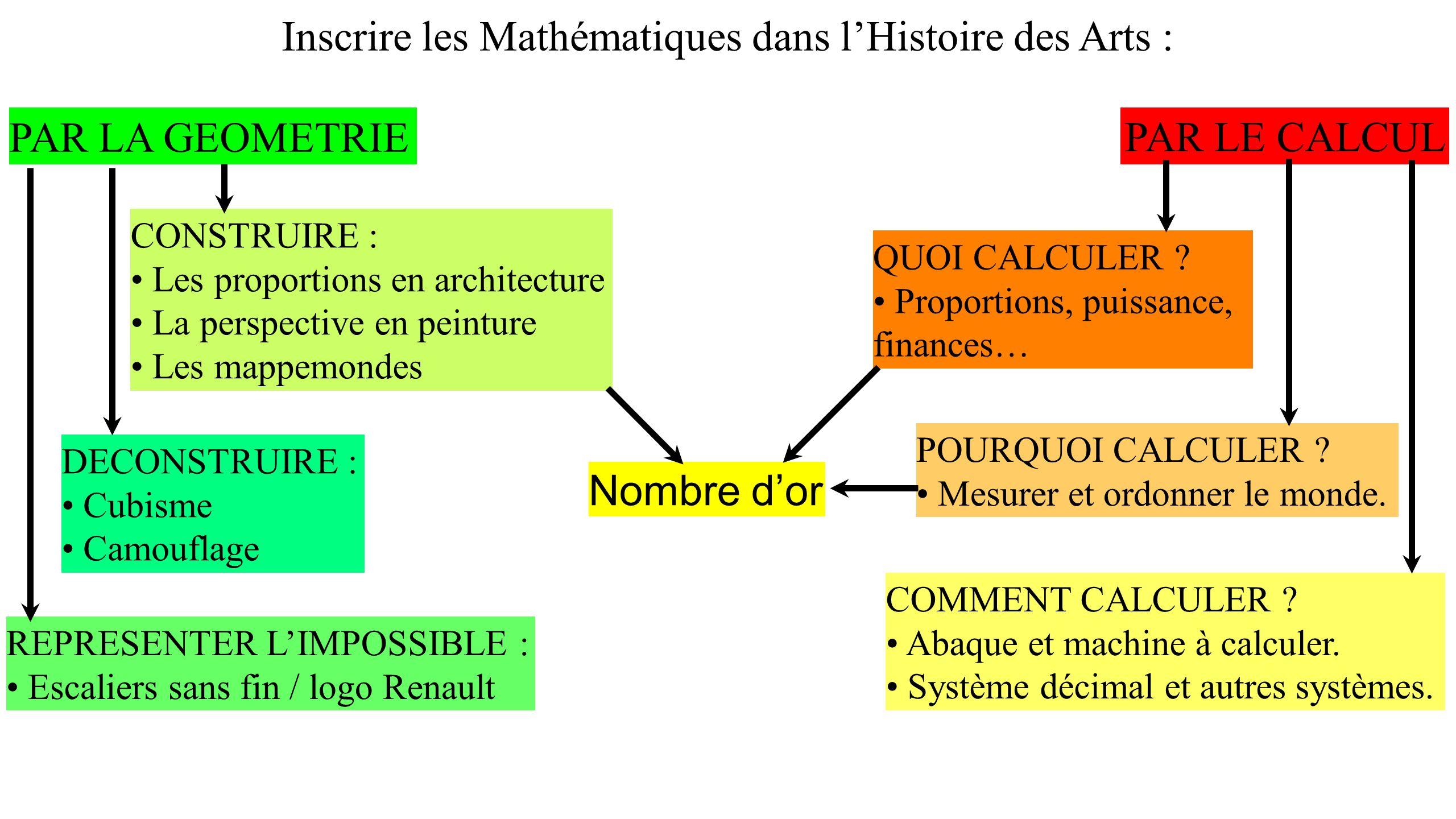 Inscrire les Mathématiques dans lHistoire des Arts : PAR LA GEOMETRIE Nombre dor CONSTRUIRE : Les proportions en architecture La perspective en peintu