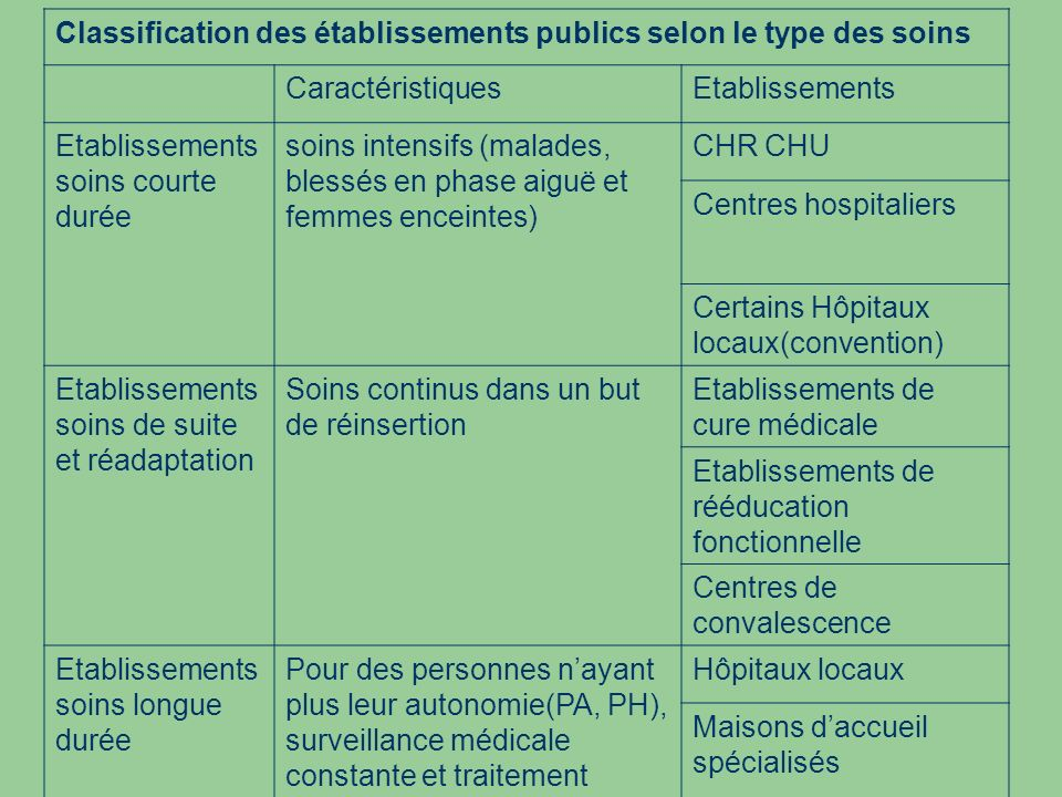 Classification des établissements publics selon le type des soins CaractéristiquesEtablissements Etablissements soins courte durée soins intensifs (ma