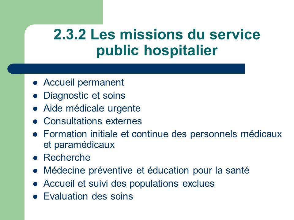 2.3.2 Les missions du service public hospitalier Accueil permanent Diagnostic et soins Aide médicale urgente Consultations externes Formation initiale