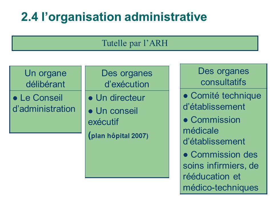 2.4 lorganisation administrative Des organes dexécution Un directeur Un conseil exécutif ( plan hôpital 2007) Des organes consultatifs Comité techniqu