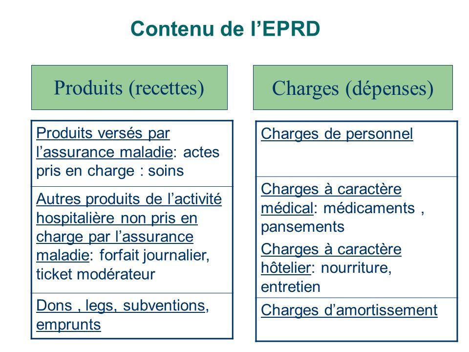 Contenu de lEPRD Produits versés par lassurance maladie: actes pris en charge : soins Autres produits de lactivité hospitalière non pris en charge par