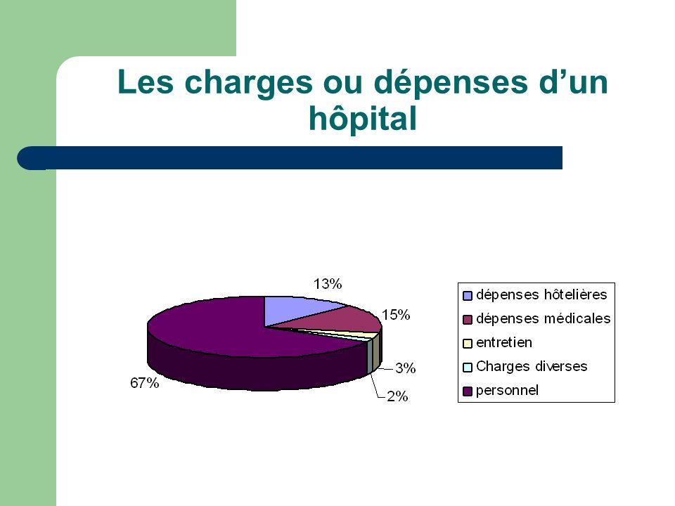 Les charges ou dépenses dun hôpital