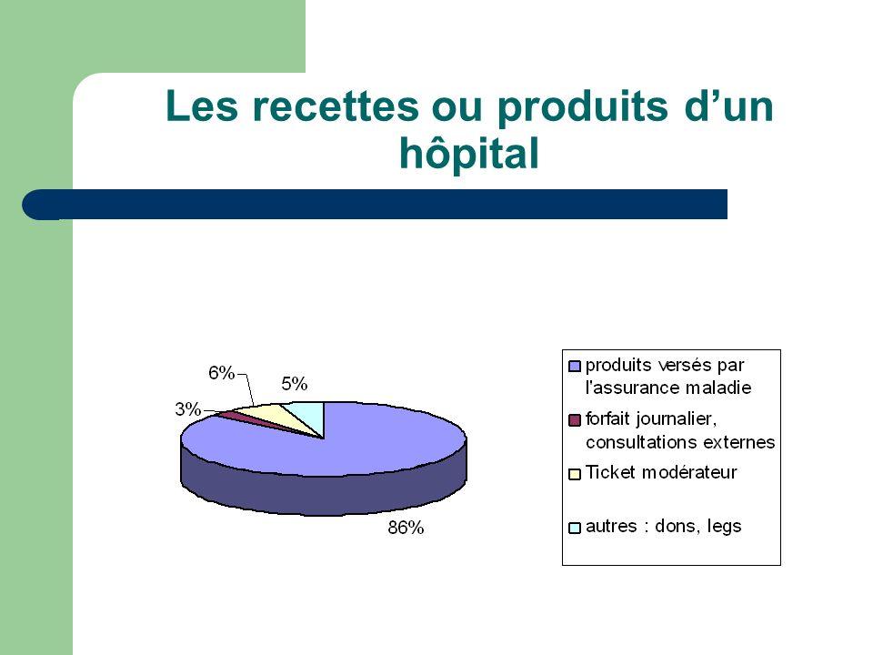 Les recettes ou produits dun hôpital