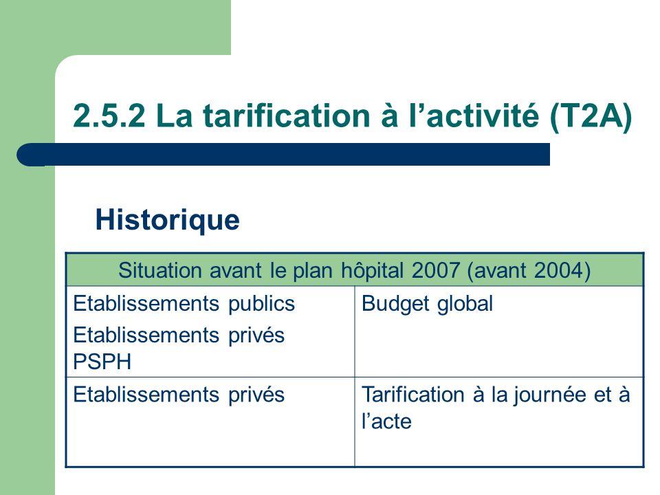 2.5.2 La tarification à lactivité (T2A) Situation avant le plan hôpital 2007 (avant 2004) Etablissements publics Etablissements privés PSPH Budget glo