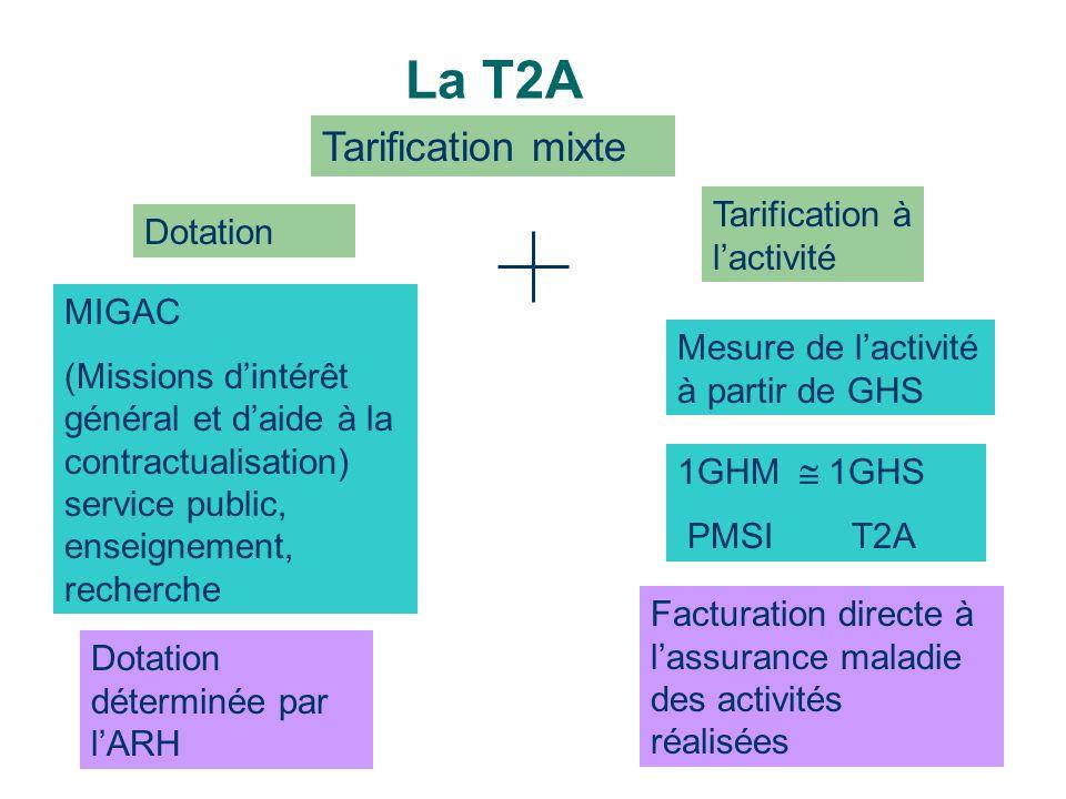 La T2A Tarification mixte Dotation Tarification à lactivité MIGAC (Missions dintérêt général et daide à la contractualisation) service public, enseign