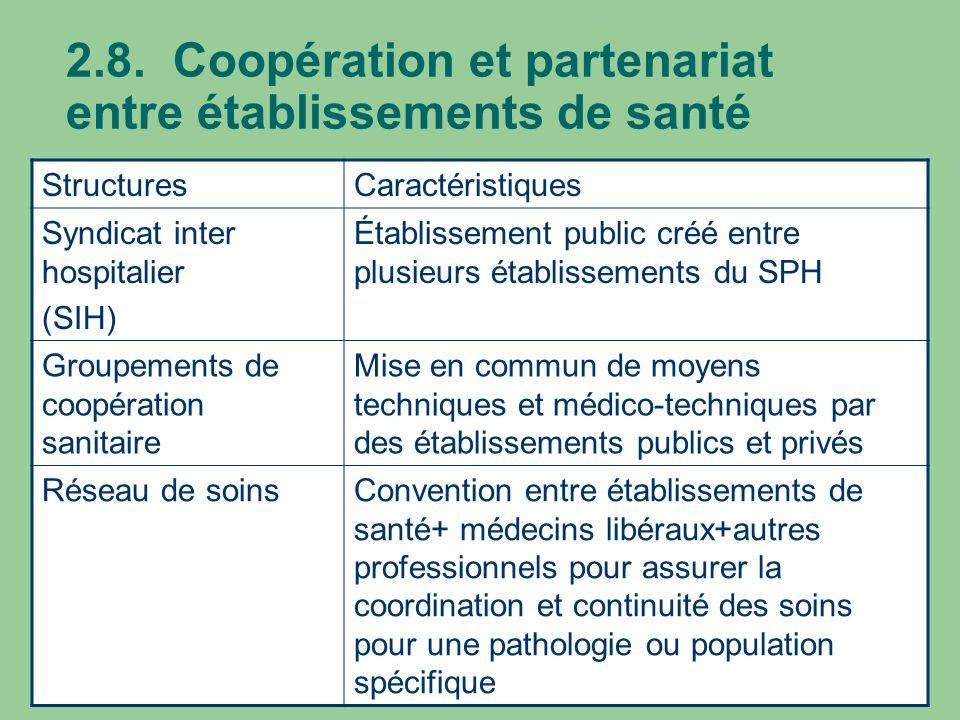 2.8. Coopération et partenariat entre établissements de santé StructuresCaractéristiques Syndicat inter hospitalier (SIH) Établissement public créé en
