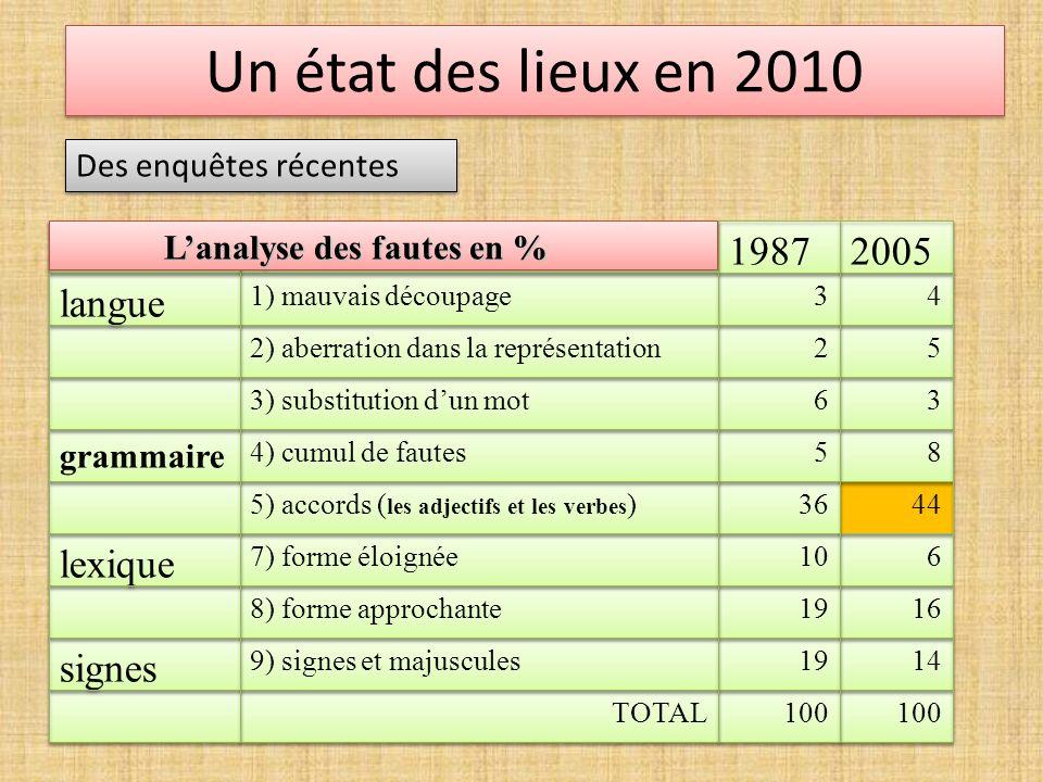 Un état des lieux en 2010 Des enquêtes récentes Des résultats qui interrogent et doivent mobiliser.