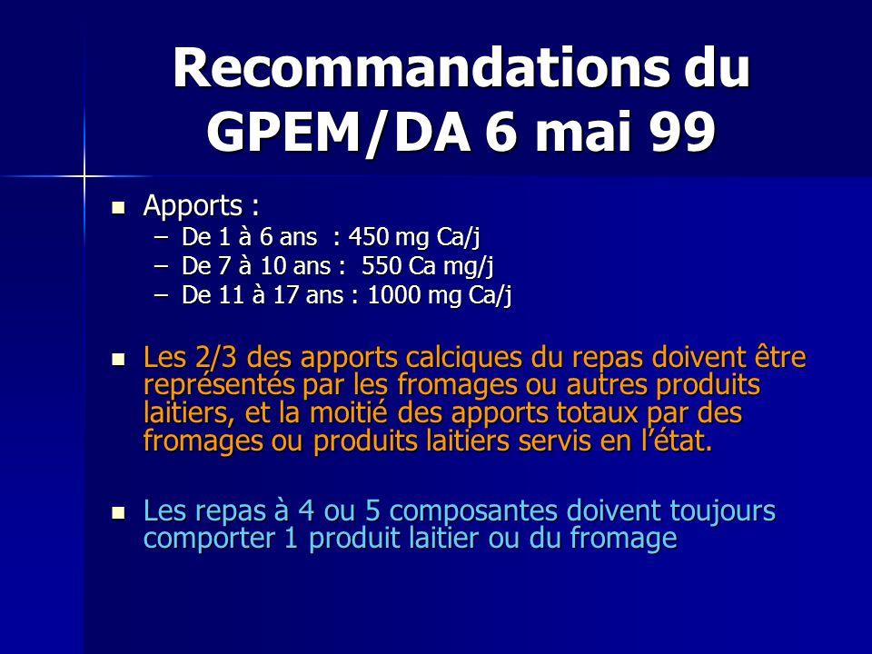 Recommandations du GPEM/DA 6 mai 99 Apports : Apports : –De 1 à 6 ans : 450 mg Ca/j –De 7 à 10 ans : 550 Ca mg/j –De 11 à 17 ans : 1000 mg Ca/j Les 2/
