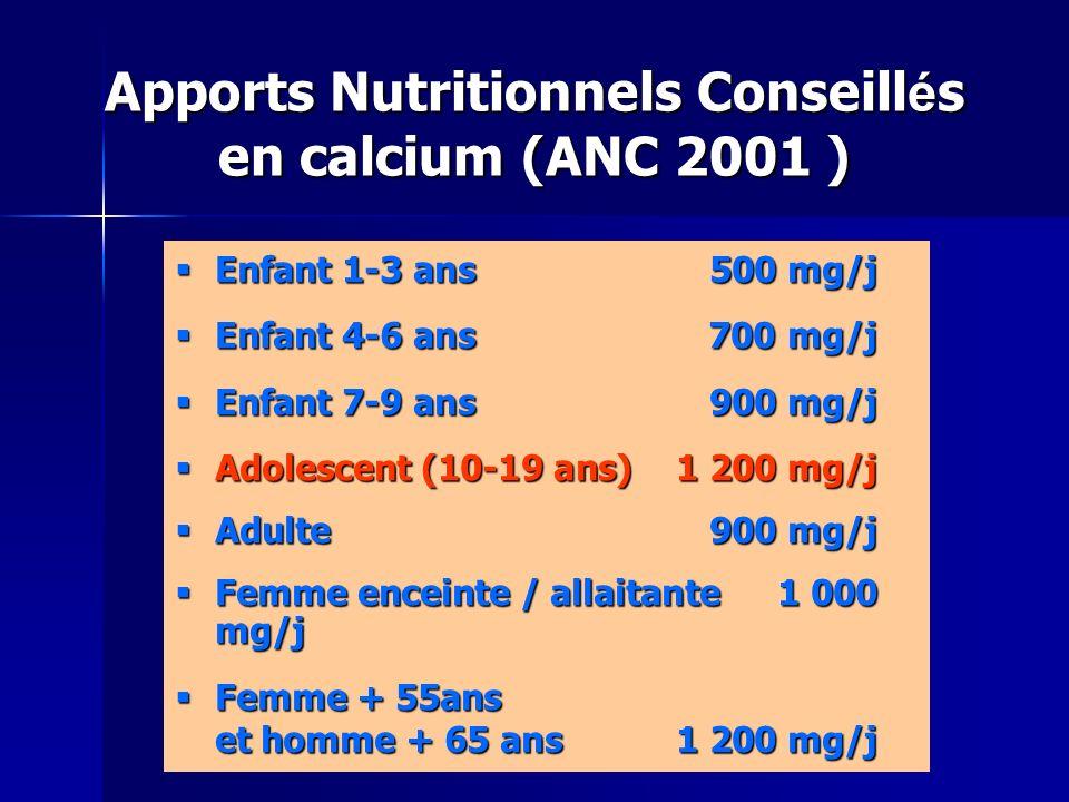 Apports Nutritionnels Conseill é s en calcium (ANC 2001 ) Enfant 1-3 ans500 mg/j Enfant 1-3 ans500 mg/j Enfant 4-6 ans 700 mg/j Enfant 4-6 ans 700 mg/j Enfant 7-9 ans 900 mg/j Enfant 7-9 ans 900 mg/j Adolescent (10-19 ans) 1 200 mg/j Adolescent (10-19 ans) 1 200 mg/j Adulte 900 mg/j Adulte 900 mg/j Femme enceinte / allaitante1 000 mg/j Femme enceinte / allaitante1 000 mg/j Femme + 55ans et homme + 65 ans 1 200 mg/j Femme + 55ans et homme + 65 ans 1 200 mg/j