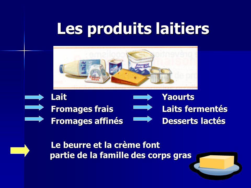 Les produits laitiers Lait Yaourts Fromages frais Laits fermentés Fromages affinés Desserts lactés Le beurre et la crème font partie de la famille des corps gras