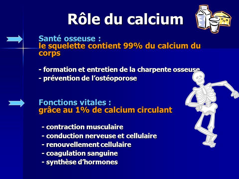 Rôle du calcium Santé osseuse : le squelette contient 99% du calcium du corps - formation et entretien de la charpente osseuse - prévention de lostéoporose Fonctions vitales : grâce au 1% de calcium circulant - contraction musculaire - conduction nerveuse et cellulaire - renouvellement cellulaire - coagulation sanguine - synthèse dhormones