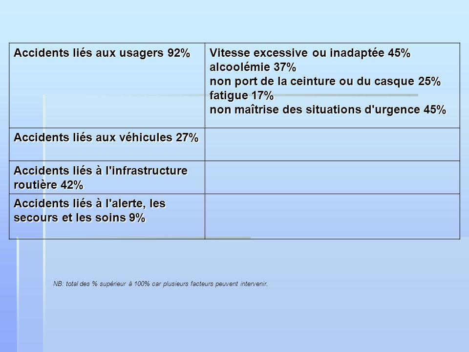 Accidents liés aux usagers 92% Vitesse excessive ou inadaptée 45% alcoolémie 37% non port de la ceinture ou du casque 25% fatigue 17% non maîtrise des
