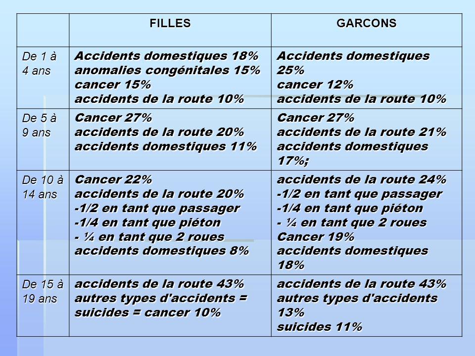 FILLESGARCONS De 1 à 4 ans Accidents domestiques 18% anomalies congénitales 15% cancer 15% accidents de la route 10% Accidents domestiques 25% cancer