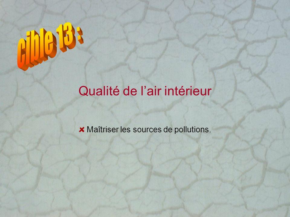 Qualité de lair intérieur Maîtriser les sources de pollutions.