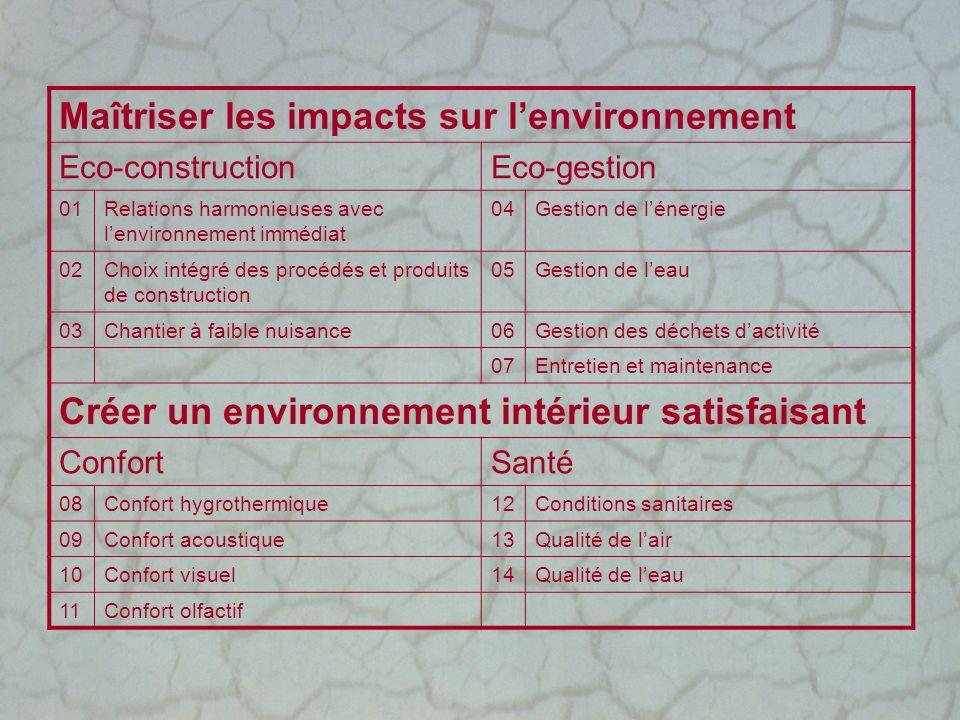 Maîtriser les impacts sur lenvironnement Eco-constructionEco-gestion 01Relations harmonieuses avec lenvironnement immédiat 04Gestion de lénergie 02Cho