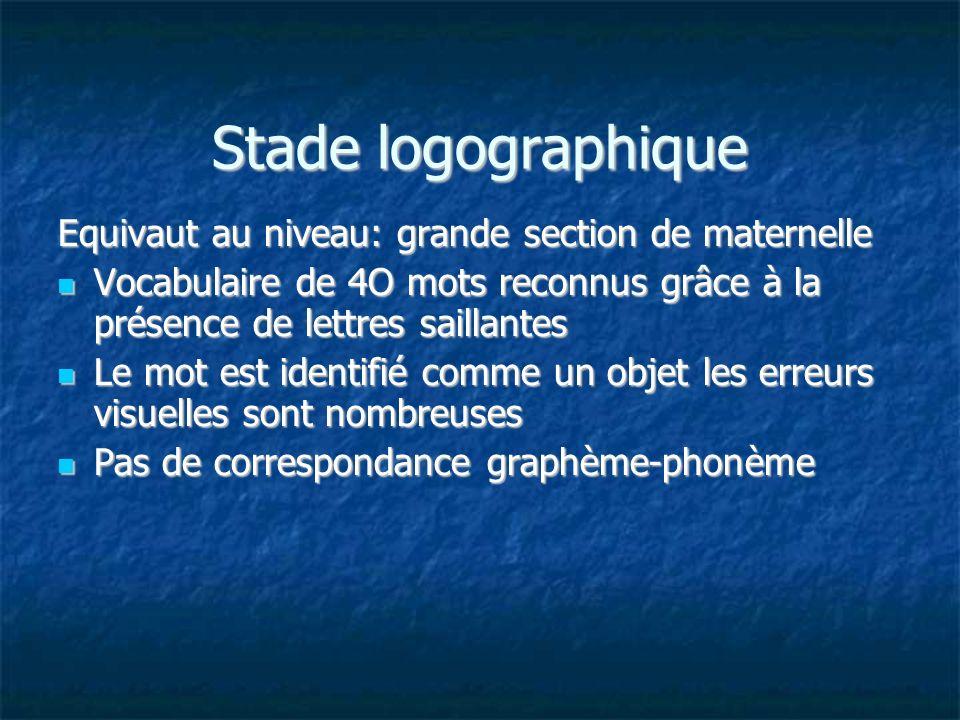 Stade logographique Equivaut au niveau: grande section de maternelle Vocabulaire de 4O mots reconnus grâce à la présence de lettres saillantes Vocabul