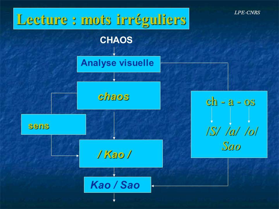 Lecture : mots irréguliers Analyse visuelle chaos / Kao / Kao / Sao sens sens CHAOS ch - a - os ch - a - os /S/ /a/ /o/ /S/ /a/ /o/ Sao Sao LPE-CNRS