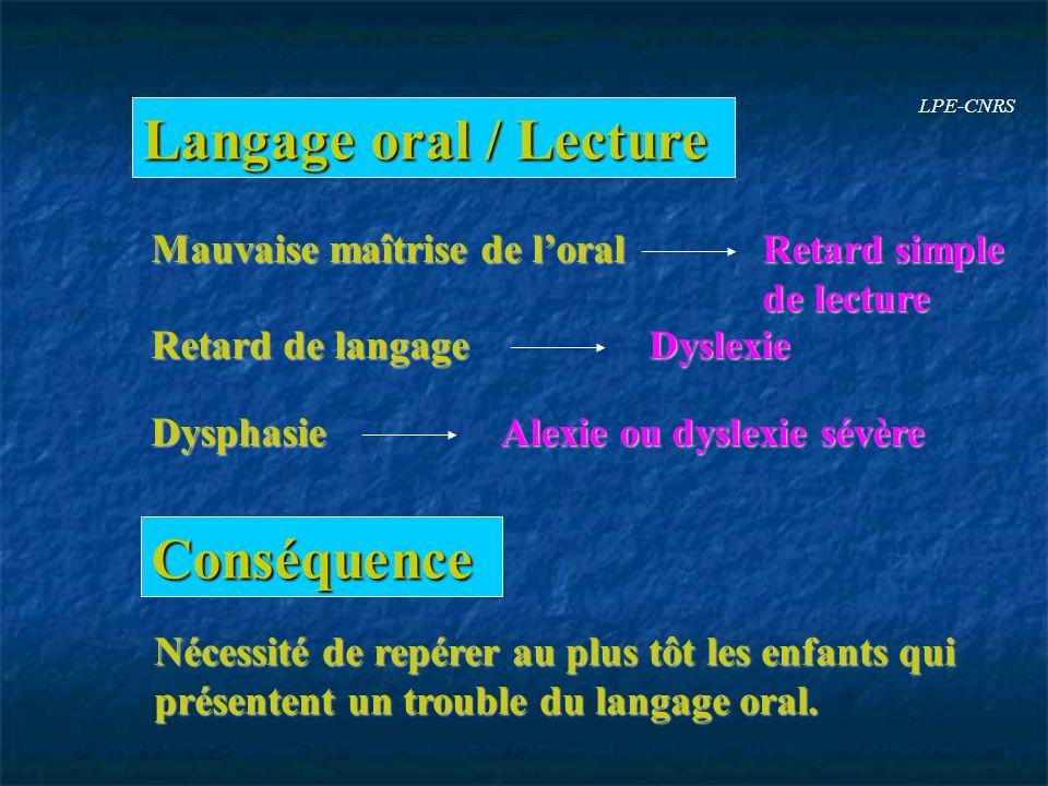 Langage oral / Lecture Mauvaise maîtrise de loral Retard simple de lecture Retard de langage Dyslexie Dysphasie Alexie ou dyslexie sévère Conséquence