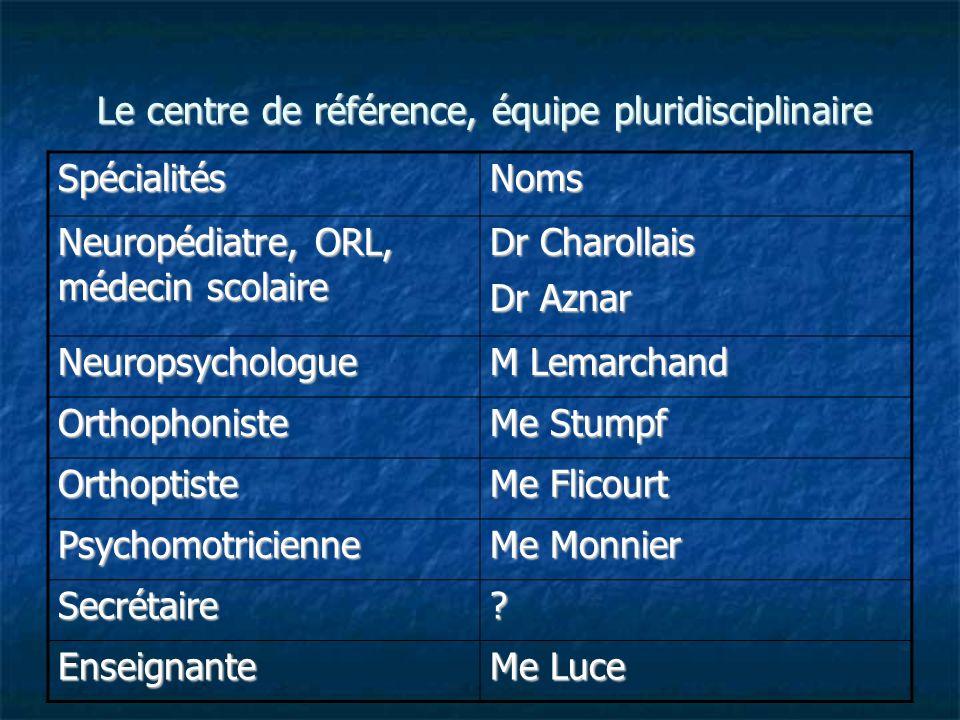 Le centre de référence, équipe pluridisciplinaire SpécialitésNoms Neuropédiatre, ORL, médecin scolaire Dr Charollais Dr Aznar Neuropsychologue M Lemar