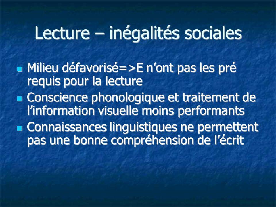 Lecture – inégalités sociales Milieu défavorisé=>E nont pas les pré requis pour la lecture Milieu défavorisé=>E nont pas les pré requis pour la lectur