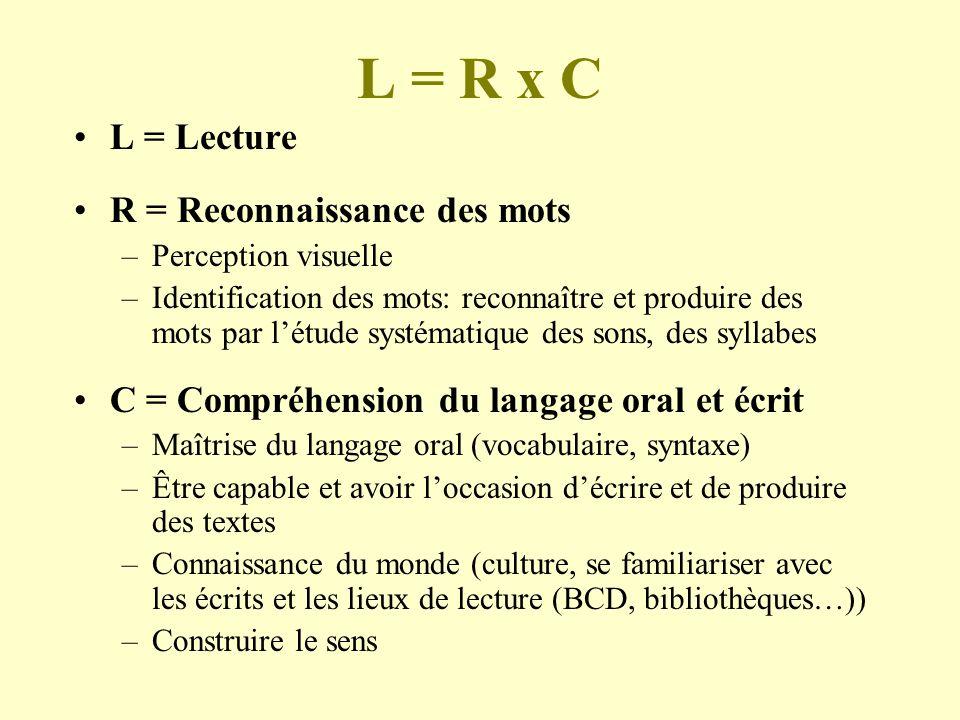 L = R x C L = Lecture R = Reconnaissance des mots –Perception visuelle –Identification des mots: reconnaître et produire des mots par létude systémati