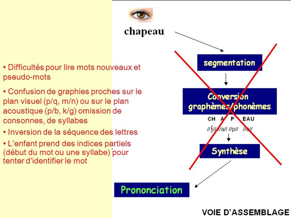 Difficultés pour lire mots nouveaux et pseudo-mots Confusion de graphies proches sur le plan visuel (p/q, m/n) ou sur le plan acoustique (p/b, k/g) om