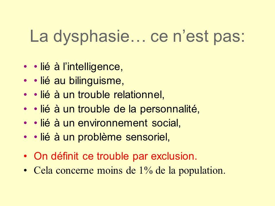 La dysphasie… ce nest pas: lié à lintelligence, lié au bilinguisme, lié à un trouble relationnel, lié à un trouble de la personnalité, lié à un enviro