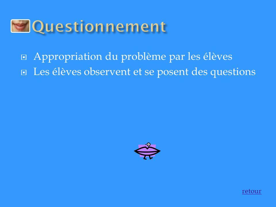 Appropriation du problème par les élèves Les élèves observent et se posent des questions retour