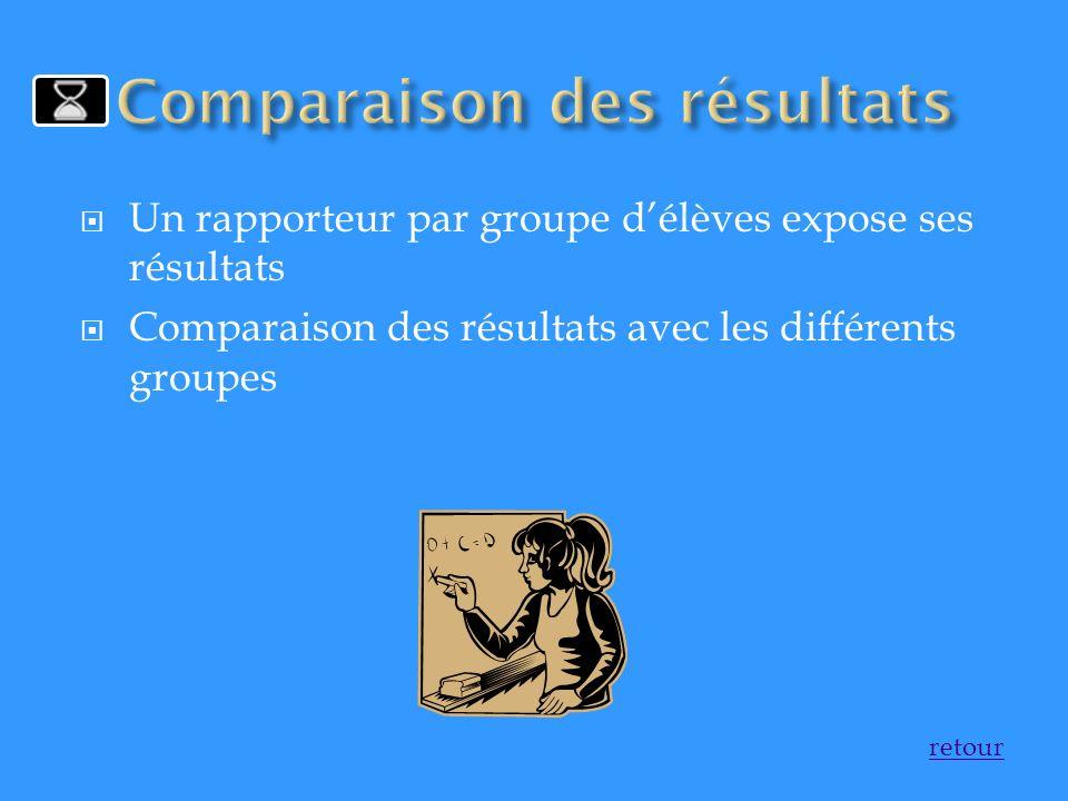 Un rapporteur par groupe délèves expose ses résultats Comparaison des résultats avec les différents groupes retour