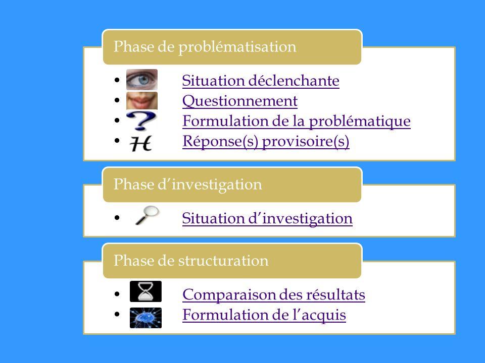 Situation déclenchante Questionnement Formulation de la problématique Réponse(s) provisoire(s) Phase de problématisation Situation dinvestigation Phas