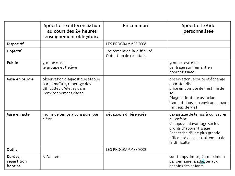 Spécificité différenciation au cours des 24 heures enseignement obligatoire En communSpécificité Aide personnalisée DispositifLES PROGRAMMES 2008 Obje