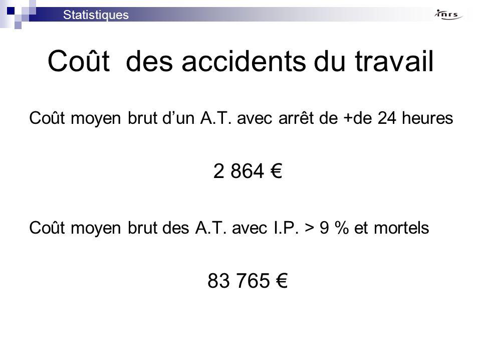 Coût des accidents du travail Coût moyen brut dun A.T. avec arrêt de +de 24 heures 2 864 Coût moyen brut des A.T. avec I.P. > 9 % et mortels 83 765 St