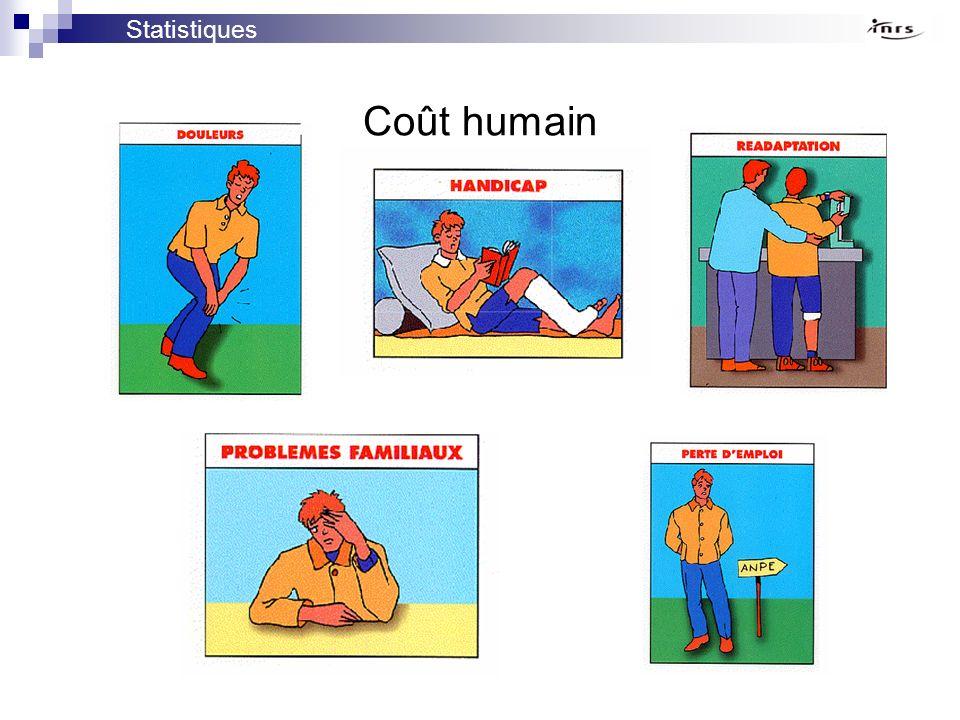 Coût humain Statistiques