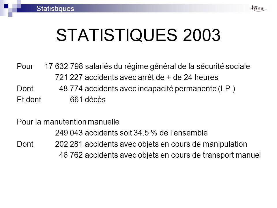 STATISTIQUES 2003 Pour 17 632 798 salariés du régime général de la sécurité sociale 721 227 accidents avec arrêt de + de 24 heures Dont 48 774 acciden