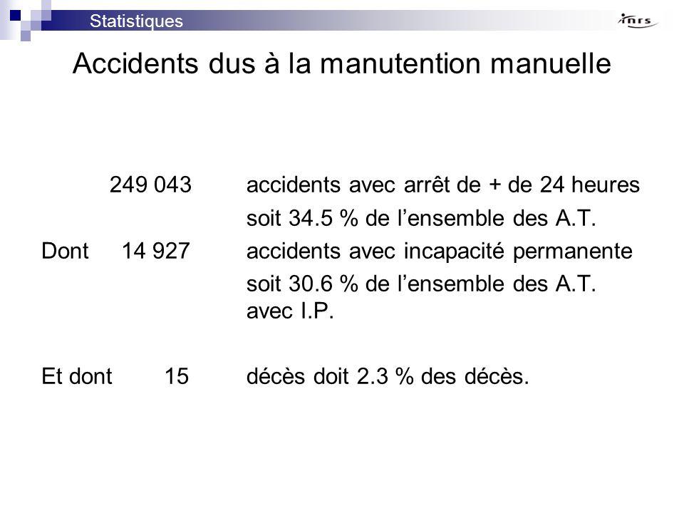 ACTIVITE % d A.T.dus à la manutention manuelle Métallurgie 42.0 B.T.P.