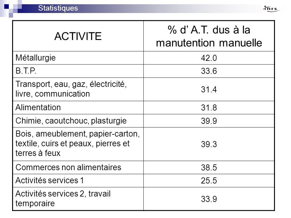 ACTIVITE % d A.T. dus à la manutention manuelle Métallurgie 42.0 B.T.P. 33.6 Transport, eau, gaz, électricité, livre, communication 31.4 Alimentation