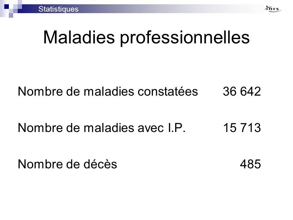 Maladies professionnelles Nombre de maladies constatées36 642 Nombre de maladies avec I.P.15 713 Nombre de décès 485 Statistiques