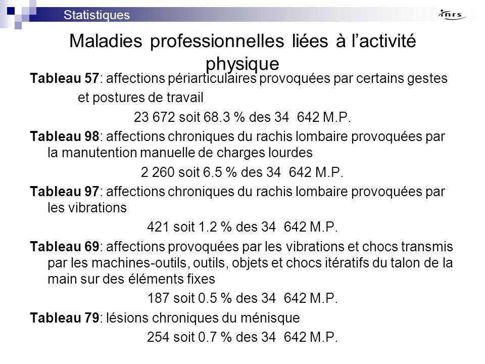 Maladies professionnelles liées à lactivité physique Tableau 57: affections périarticulaires provoquées par certains gestes et postures de travail 23